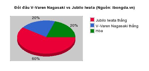 Thống kê đối đầu V-Varen Nagasaki vs Jubilo Iwata