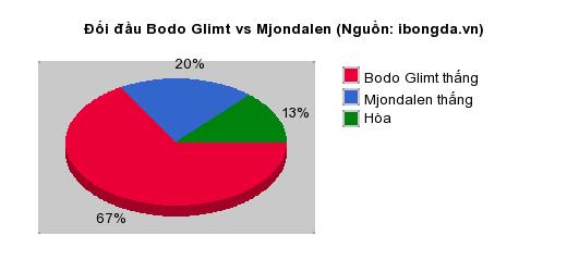 Thống kê đối đầu Bodo Glimt vs Mjondalen