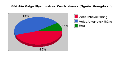 Thống kê đối đầu Volga Ulyanovsk vs Zenit-Izhevsk