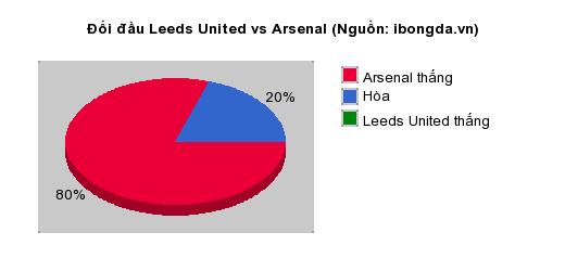 Thống kê đối đầu Leeds United vs Arsenal