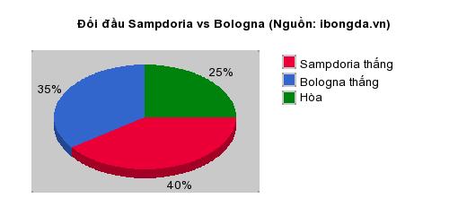 Thống kê đối đầu Sampdoria vs Bologna