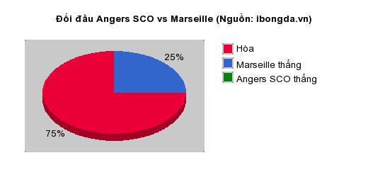 Thống kê đối đầu Angers SCO vs Marseille