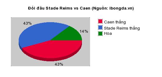 Thống kê đối đầu Stade Reims vs Caen