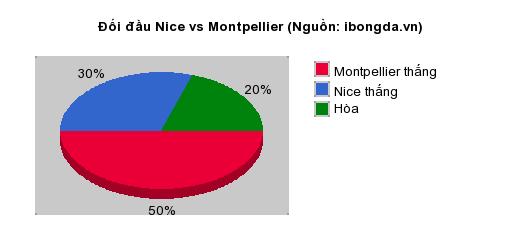 Thống kê đối đầu Nice vs Montpellier