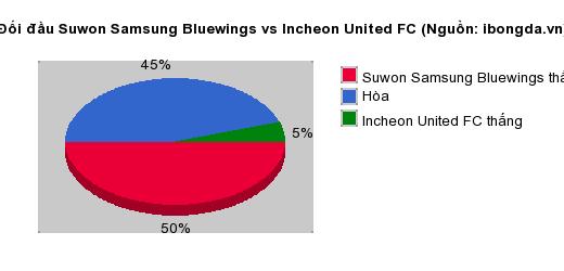 Thống kê đối đầu Suwon Samsung Bluewings vs Incheon United FC