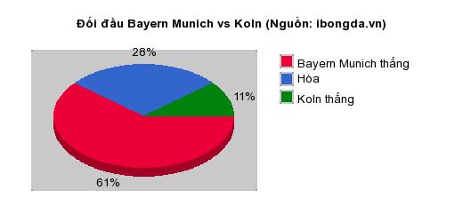 Thống kê đối đầu Bayern Munich vs Koln