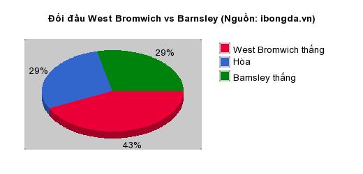 Thống kê đối đầu West Bromwich vs Barnsley