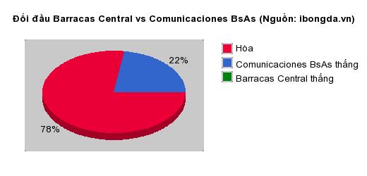 Trandau.net nhận định Barracas Central vs Comunicaciones BsAs 03h00