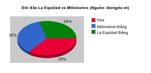 Trandau.net nhận định La Equidad vs Millonarios 05h00