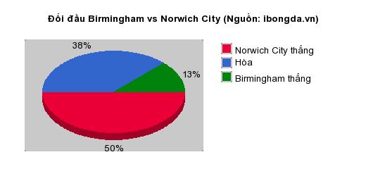 Thống kê đối đầu Birmingham vs Norwich City