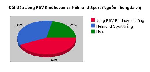 Thống kê đối đầu Jong PSV Eindhoven vs Helmond Sport