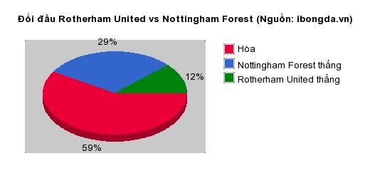 Thống kê đối đầu Rotherham United vs Nottingham Forest