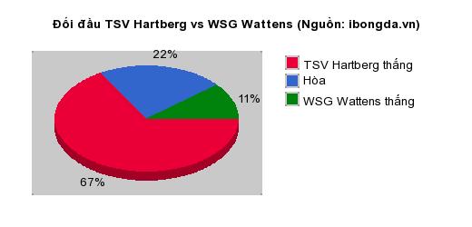 Thống kê đối đầu TSV Hartberg vs WSG Wattens