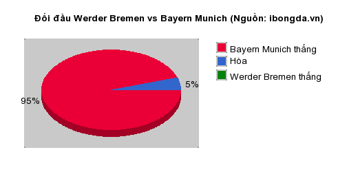 Thống kê đối đầu Werder Bremen vs Bayern Munich