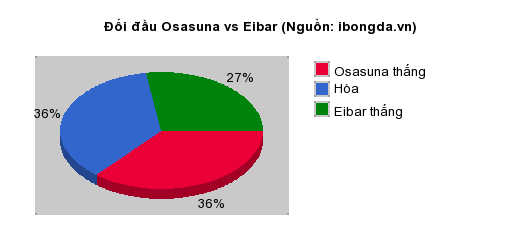 Thống kê đối đầu Osasuna vs Eibar