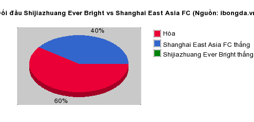 Thống kê đối đầu Shijiazhuang Ever Bright vs Shanghai East Asia FC
