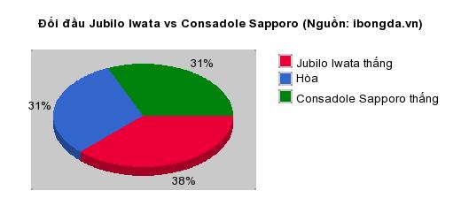 Thống kê đối đầu Jubilo Iwata vs Consadole Sapporo