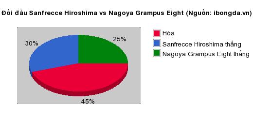 Thống kê đối đầu Sanfrecce Hiroshima vs Nagoya Grampus Eight