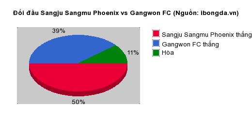 Thống kê đối đầu Sangju Sangmu Phoenix vs Gangwon FC