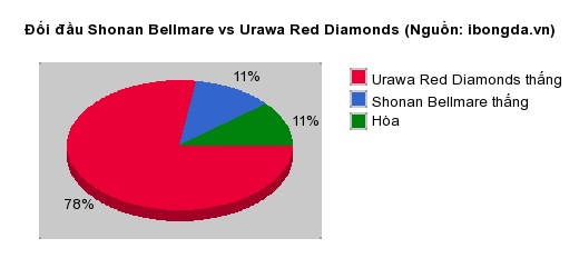 Thống kê đối đầu Shonan Bellmare vs Urawa Red Diamonds