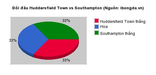 Thống kê đối đầu Huddersfield Town vs Southampton
