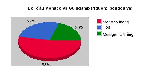 Thống kê đối đầu Monaco vs Guingamp