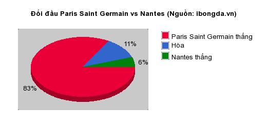 Thống kê đối đầu Paris Saint Germain vs Nantes