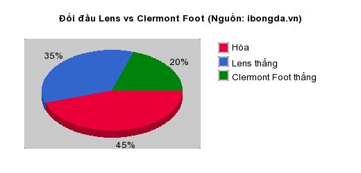 Thống kê đối đầu Lens vs Clermont Foot