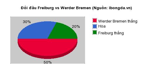 Thống kê đối đầu Freiburg vs Werder Bremen
