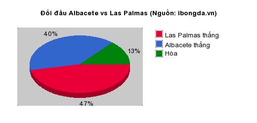 Thống kê đối đầu Albacete vs Las Palmas