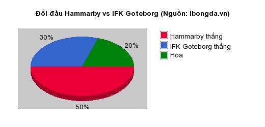 Thống kê đối đầu Hammarby vs IFK Goteborg