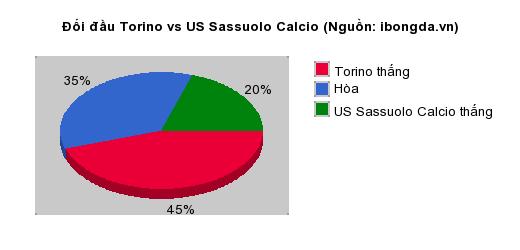 Thống kê đối đầu Torino vs US Sassuolo Calcio