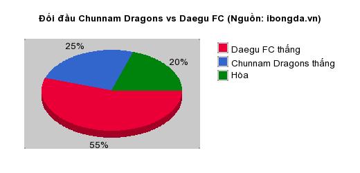 Thống kê đối đầu Chunnam Dragons vs Daegu FC