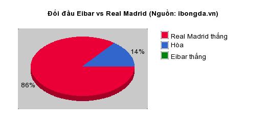 Thống kê đối đầu Eibar vs Real Madrid
