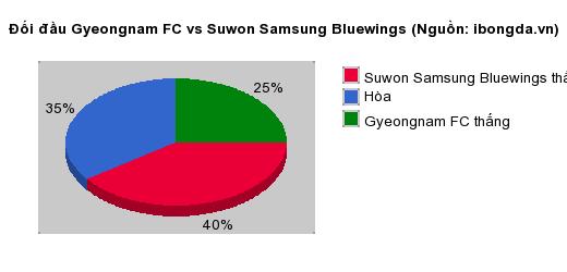 Thống kê đối đầu Gyeongnam FC vs Suwon Samsung Bluewings