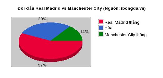Thống kê đối đầu Real Madrid vs Manchester City