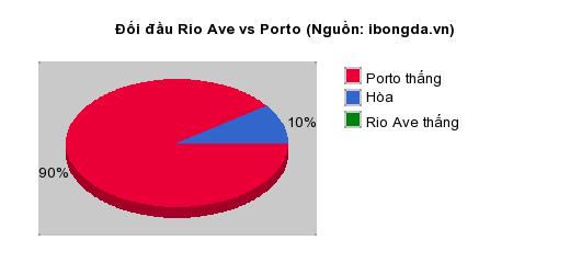 Thống kê đối đầu Rio Ave vs Porto