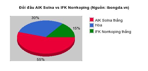 Thống kê đối đầu AIK Solna vs IFK Norrkoping