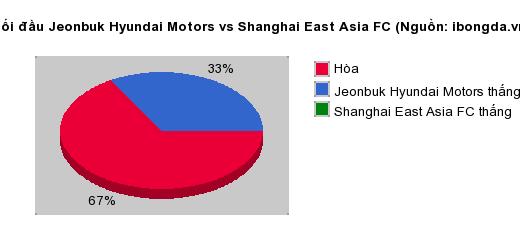 Thống kê đối đầu Jeonbuk Hyundai Motors vs Shanghai East Asia FC