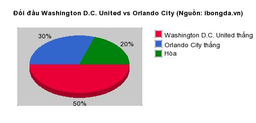 Thống kê đối đầu Washington D.C. United vs Orlando City