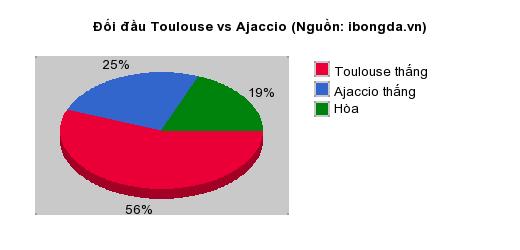 Thống kê đối đầu Toulouse vs Ajaccio