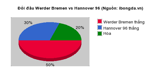 Thống kê đối đầu Werder Bremen vs Hannover 96