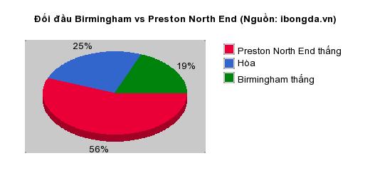 Thống kê đối đầu Birmingham vs Preston North End