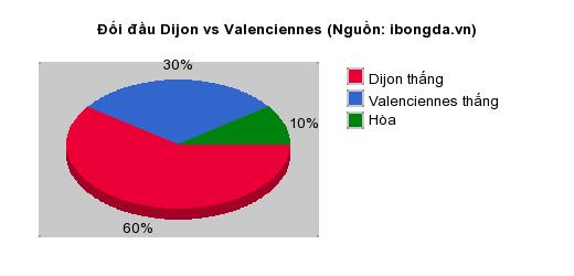 Thống kê đối đầu Dijon vs Valenciennes
