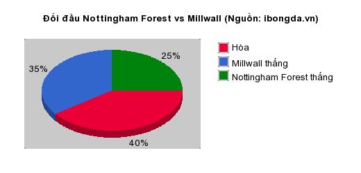 Thống kê đối đầu Nottingham Forest vs Millwall