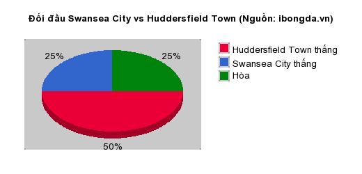 Thống kê đối đầu Swansea City vs Huddersfield Town