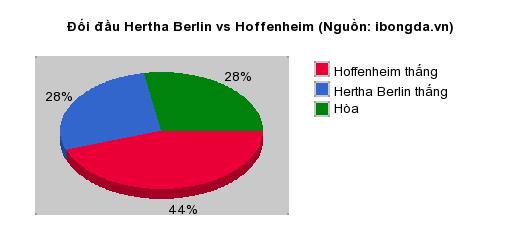 Thống kê đối đầu Hertha Berlin vs Hoffenheim