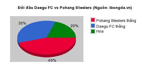 Thống kê đối đầu Daegu FC vs Pohang Steelers