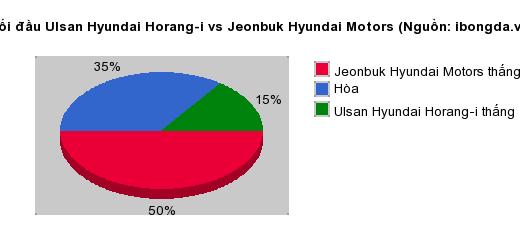 Thống kê đối đầu Ulsan Hyundai Horang-i vs Jeonbuk Hyundai Motors