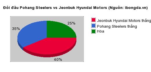 Thống kê đối đầu Pohang Steelers vs Jeonbuk Hyundai Motors